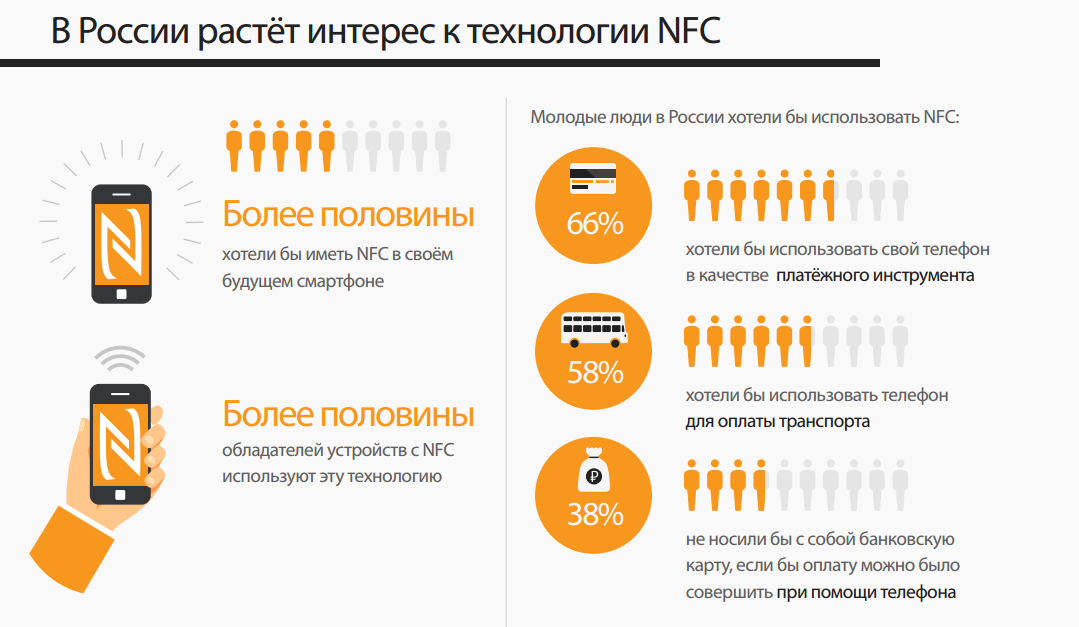 NFC – в массы. Новые технологии на Евровидении, музыкальных и спортивных площадках - 2