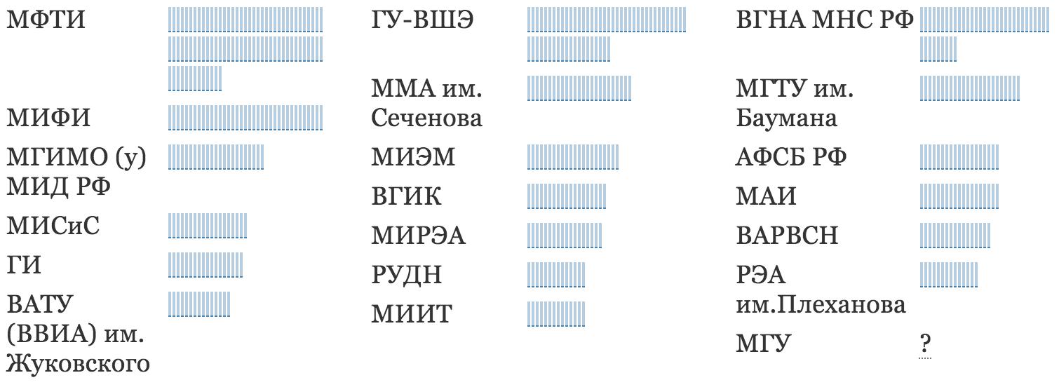 Выбор школы в Москве the hard way - 16