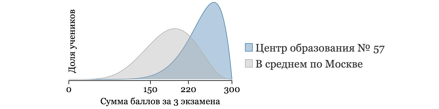 Выбор школы в Москве the hard way - 8