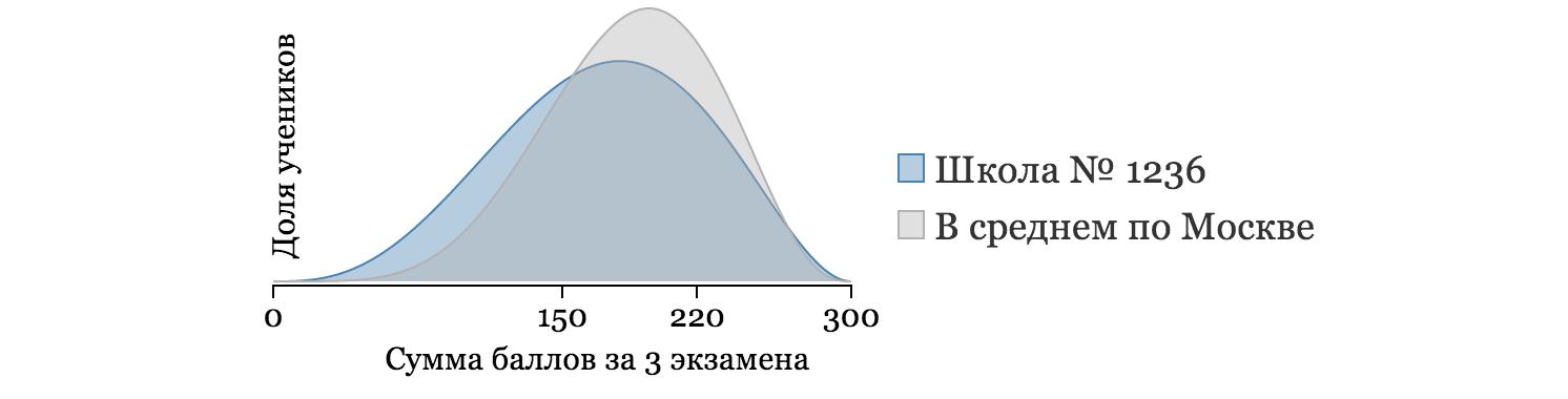 Выбор школы в Москве the hard way - 9