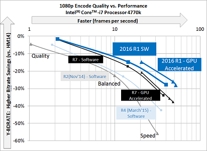 Новые возможности Intel Media Server Studio 2016 - 2