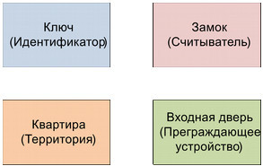Структурная модель СКУД предприятия с арендаторами и их клиентами - 1