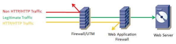 Защита сайта от хакерских атак - 2