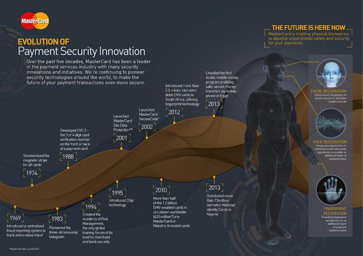 Как MasterCard развивает биометрическую идентификацию - 2
