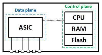 Разделение control и data plane в сетевом оборудовании - 3