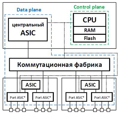 Разделение control и data plane в сетевом оборудовании - 5