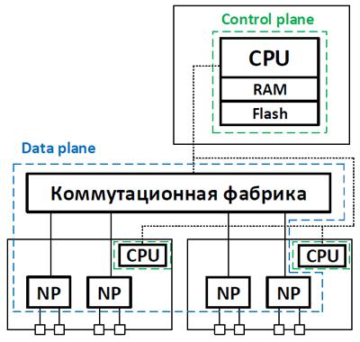 Разделение control и data plane в сетевом оборудовании - 8