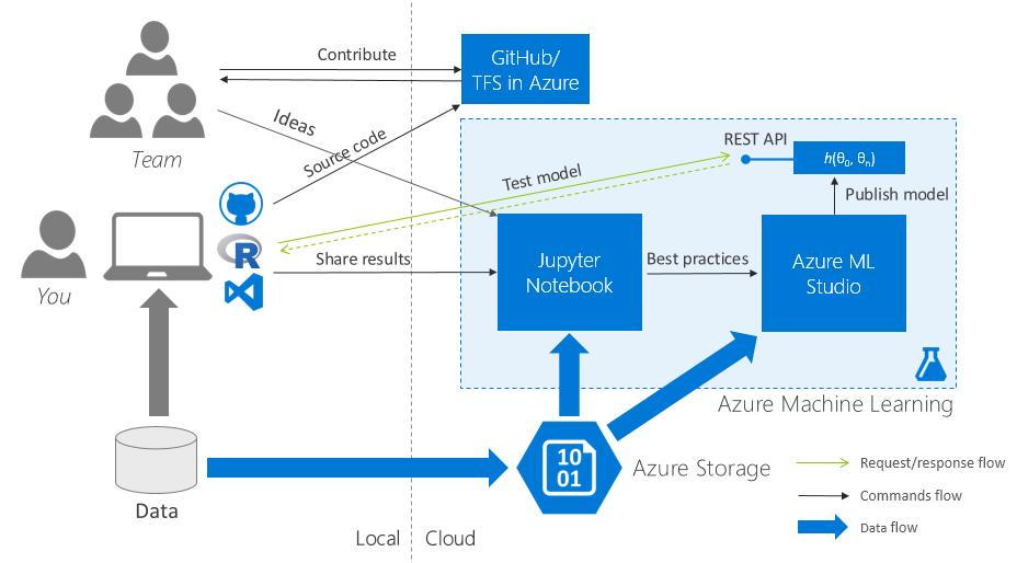 R в Microsoft Azure для победы на хакатоне. Инструкция по применению - 5
