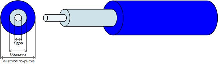 Оптические волокна для телекоммуникаций: кварцевые и не только - 2