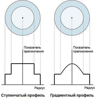 Оптические волокна для телекоммуникаций: кварцевые и не только - 4