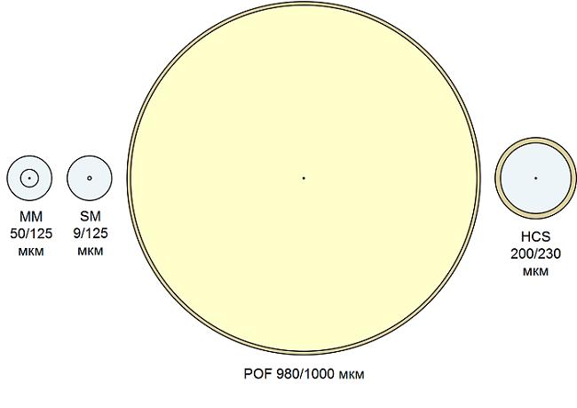 Оптические волокна для телекоммуникаций: кварцевые и не только - 6