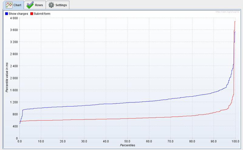 Final measurements cum distribution