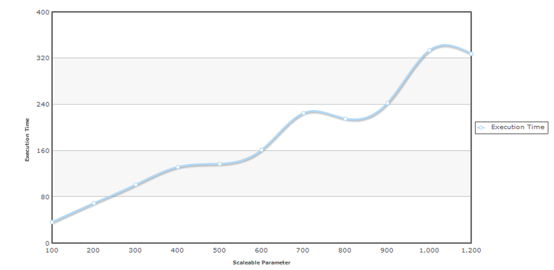 Scalability parameter day graph