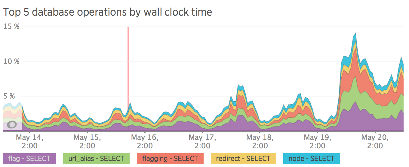 Top 5 database operations by wall clock time