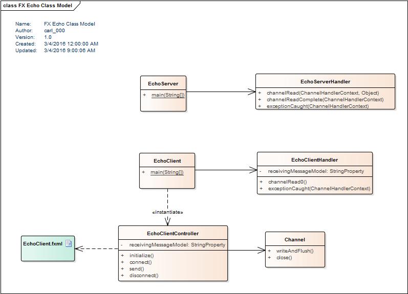 Симфония асинхронии: задачи JavaFX и сокеты Netty - 2