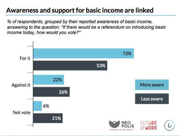 64% европейцев поддерживают идею безусловного основного дохода - 2