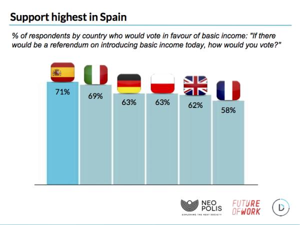 64% европейцев поддерживают идею безусловного основного дохода - 3
