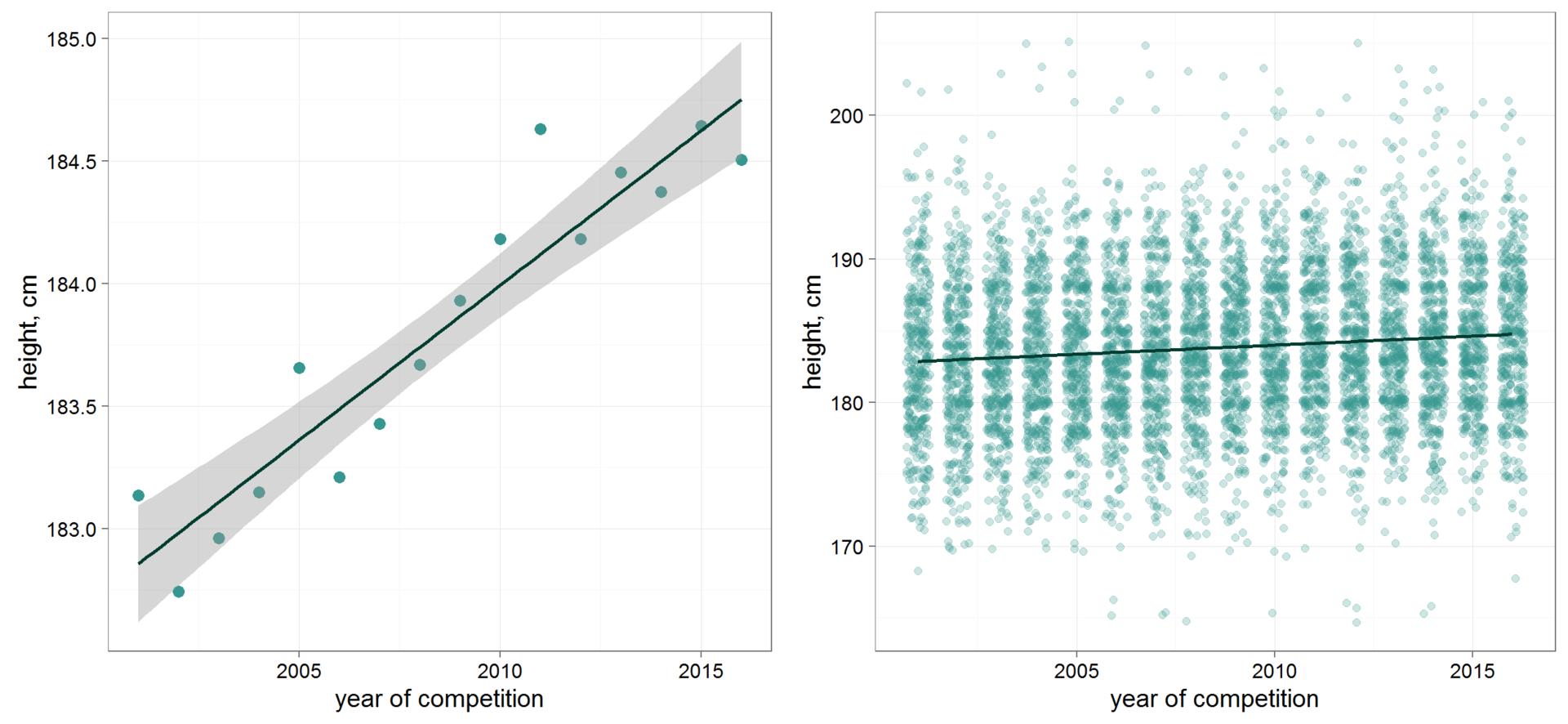 Рост хоккеистов: анализируем данные всех чемпионатов мира в текущем веке - 3