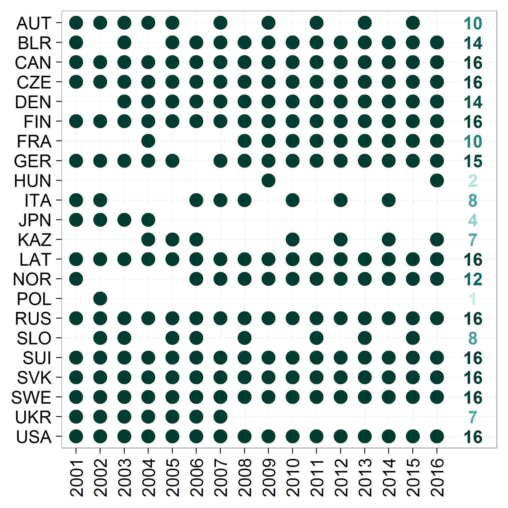 Рост хоккеистов: анализируем данные всех чемпионатов мира в текущем веке - 5