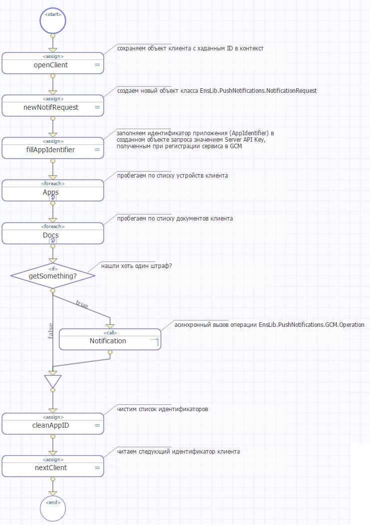 Push-уведомления на Android в InterSystems Ensemble на примере Штрафов ГИБДД - 4