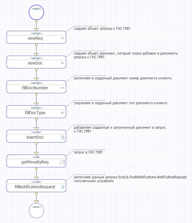 Push-уведомления на Android в InterSystems Ensemble на примере Штрафов ГИБДД - 6