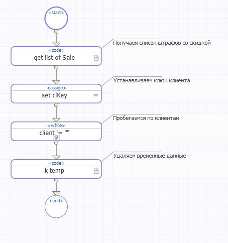 Push-уведомления на Android в InterSystems Ensemble на примере Штрафов ГИБДД - 7