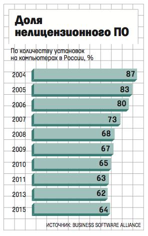 Кризис. В России впервые выросла популярность пиратского ПО - 1