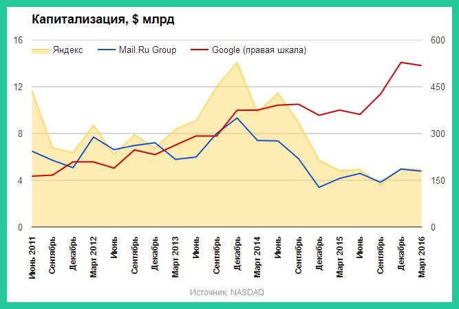 Капитализация Яндекса, Mail.ru Group и Google