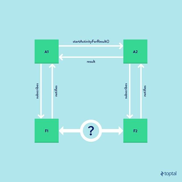 Краткое руководство по созданию навигации на основе фрагментов - 3