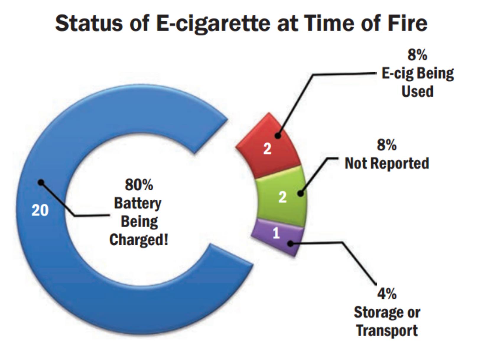 Курение наносит тяжкие телесные повреждения: взрыв электронной сигареты может лишить человека глаза, зубов или ноги - 7