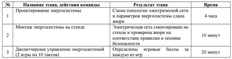 Всероссийская инженерная олимпиада для старшеклассников: BigData и Интеллектуальные энергетические системы - 28