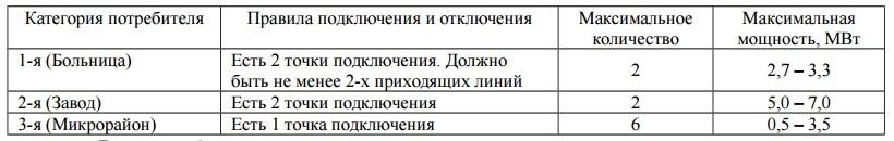 Всероссийская инженерная олимпиада для старшеклассников: BigData и Интеллектуальные энергетические системы - 39
