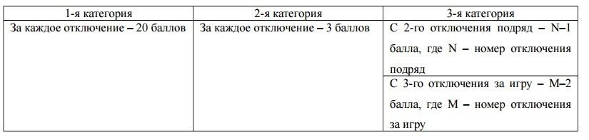 Всероссийская инженерная олимпиада для старшеклассников: BigData и Интеллектуальные энергетические системы - 41