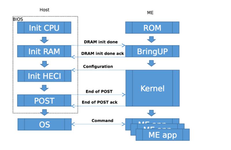 Боремся с дистанционным контролем: как отключить Intel ME - 1