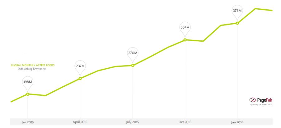 Количество пользователей блокировщиков рекламы на смартфонах выросло за последний год на 90 процентов - 1