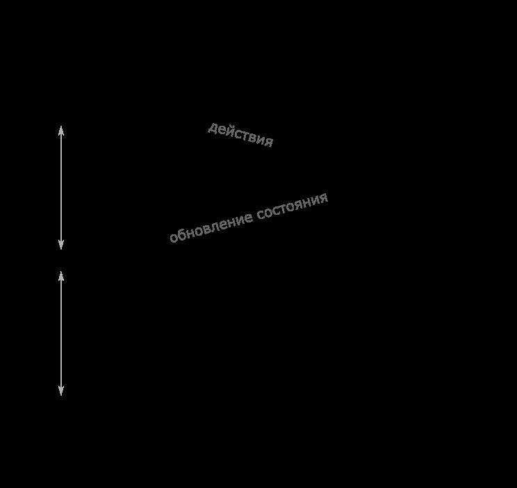 Мультиплеер в быстрых играх (части I, II) - 6