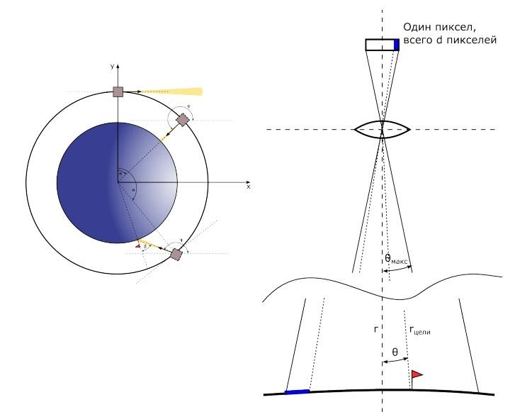 Всероссийская инженерная олимпиада для старшеклассников: Космические системы - 23