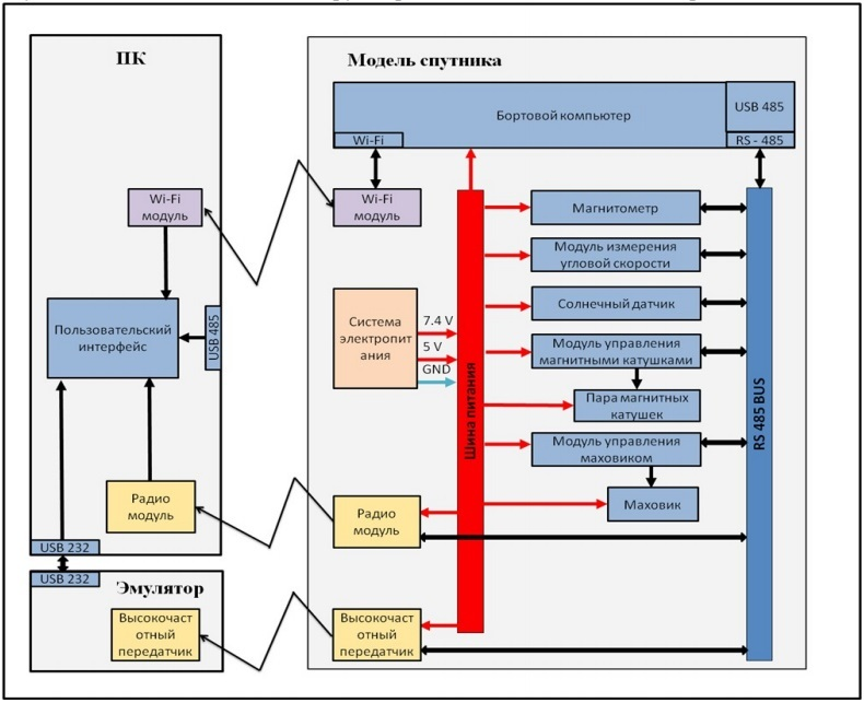 Всероссийская инженерная олимпиада для старшеклассников: Космические системы - 30