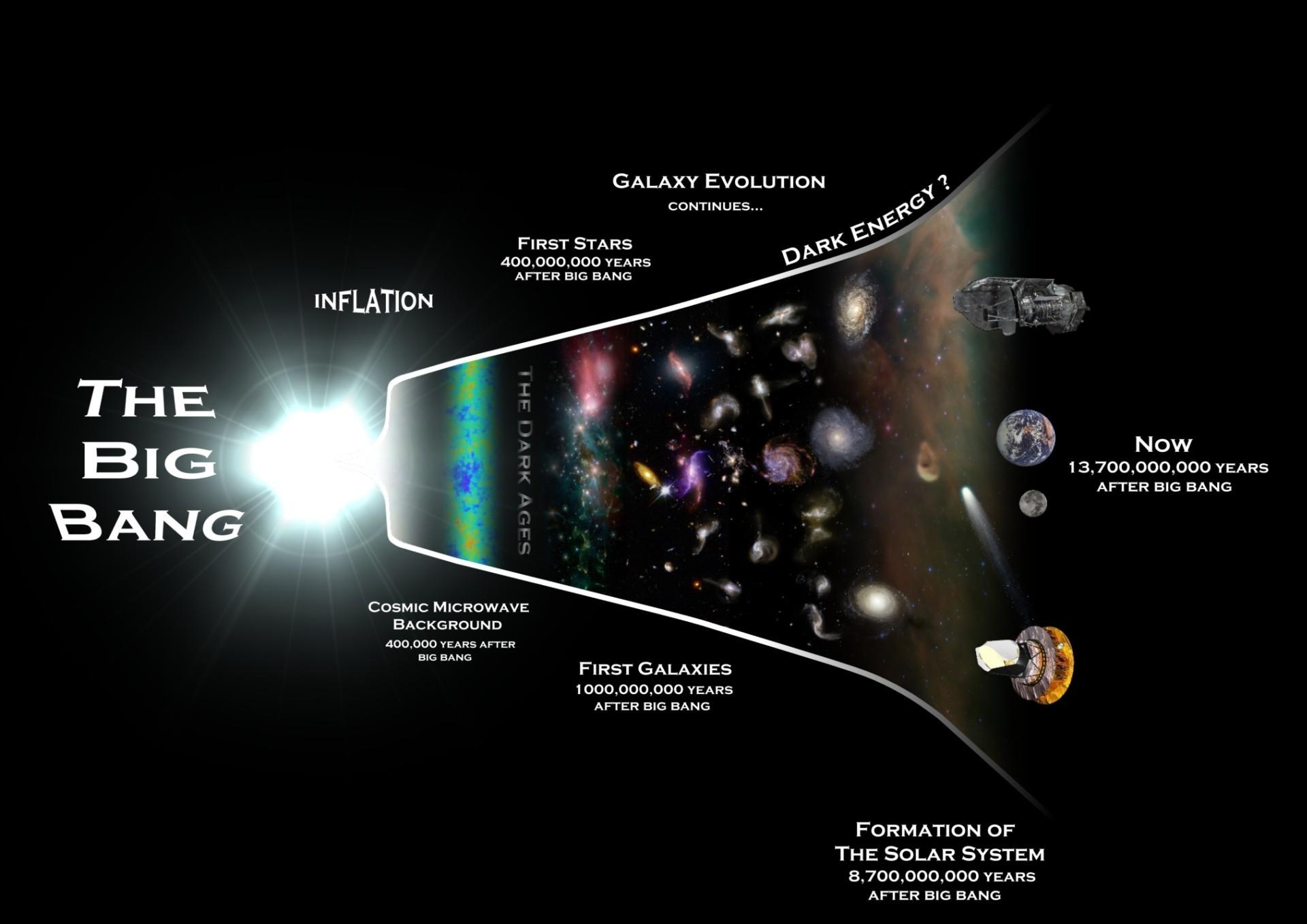 Вселенная расширяется быстрее, чем считалось - 1