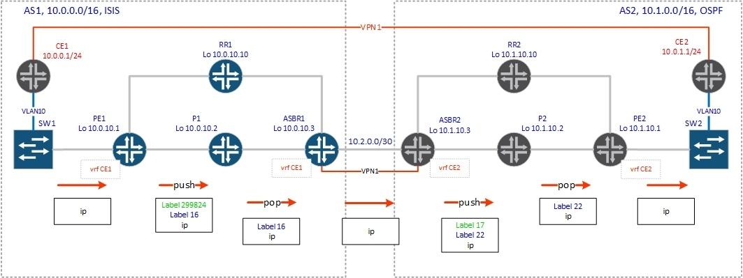 BGP Inter-AS - 2