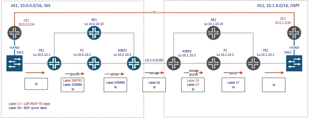 BGP Inter-AS - 5