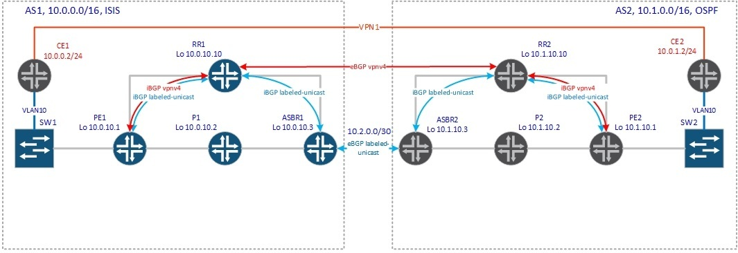 BGP Inter-AS - 6
