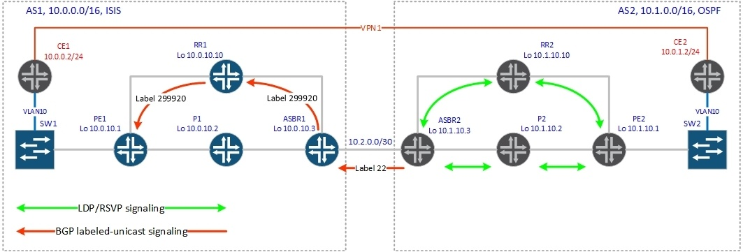 BGP Inter-AS - 7