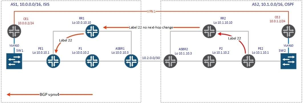 BGP Inter-AS - 8