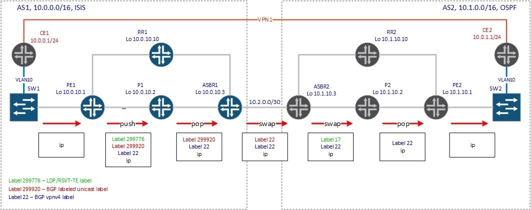 BGP Inter-AS - 9