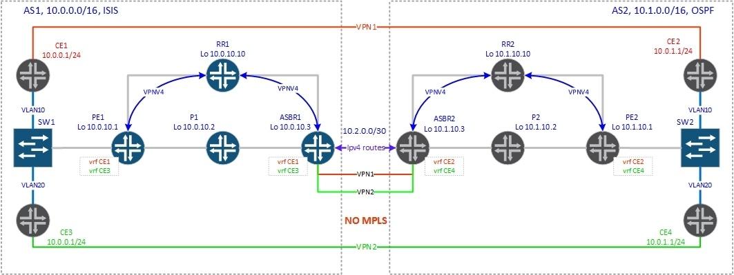 BGP Inter-AS - 1