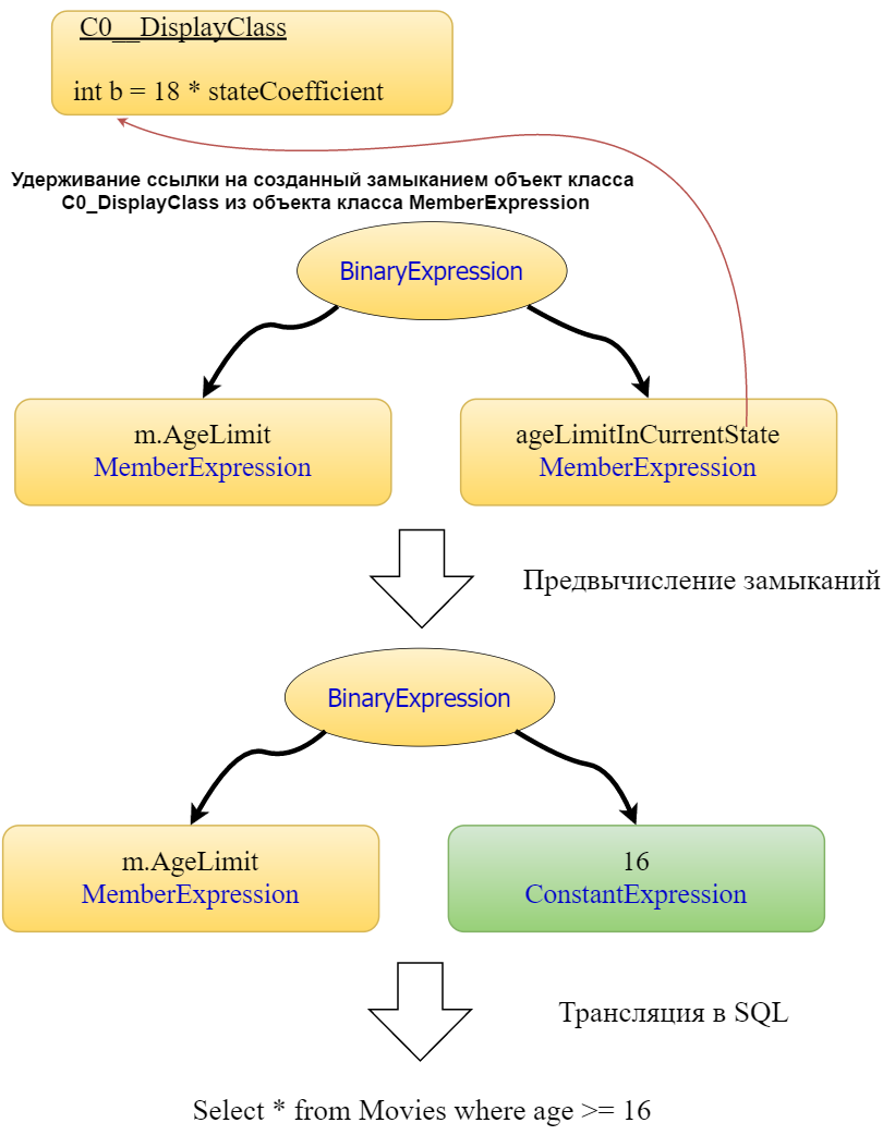 Client-side Linq to NHibernate - 3