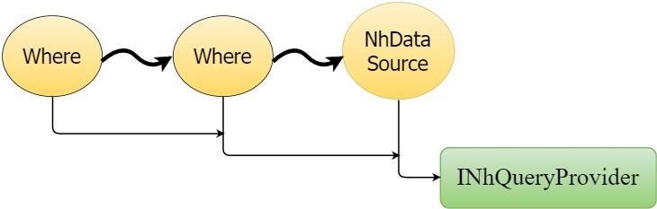 Client-side Linq to NHibernate - 4