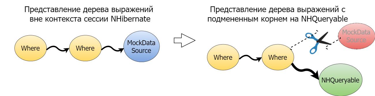 Client-side Linq to NHibernate - 6