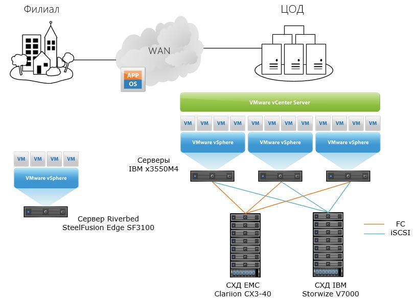 Как мы делали централизованное хранение данных для розничной сети и оптимизировали его по шагам - 1